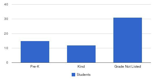 The Early Enrichment Center Students by Grade