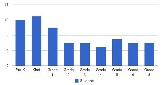 Ability School Students by Grade