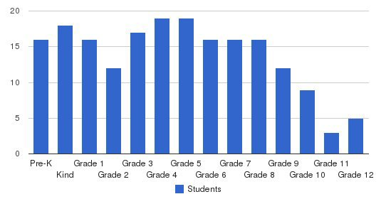 American Christian School Students by Grade