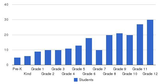 Baptist Regional School Students by Grade
