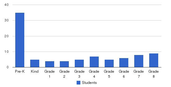 Bridgeton Christian School Students by Grade