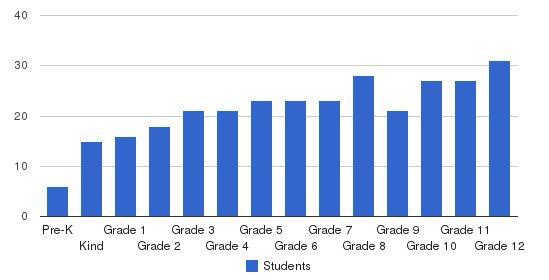 Calvary Academy Students by Grade