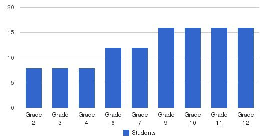 The Center School Students by Grade
