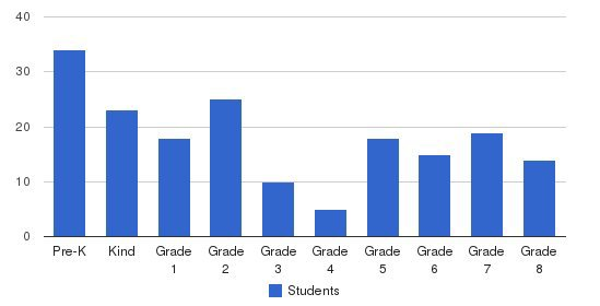 Cheder Lubavitch Students by Grade