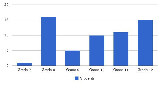 Clearview School Students by Grade