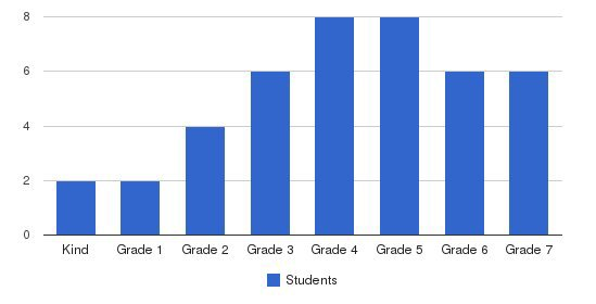 Glenview Academy Students by Grade