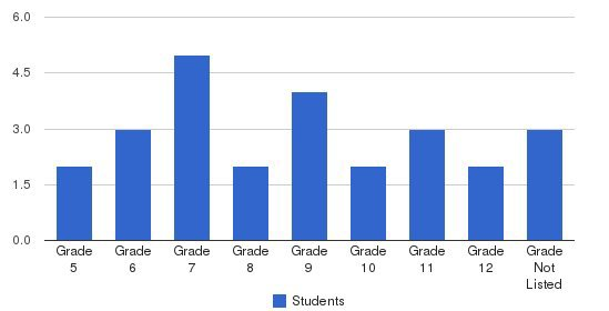 Center For Education Students by Grade