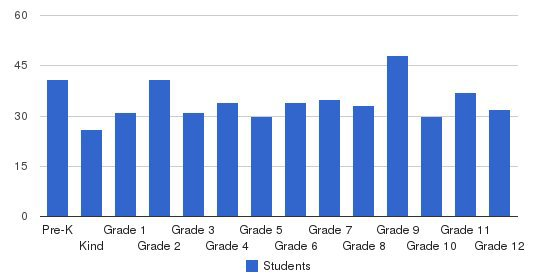 Hawthorne Christian Academy Students by Grade