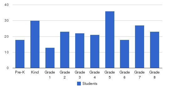 Immaculate Conception Regional School Students by Grade