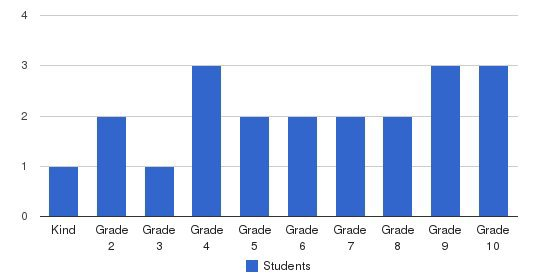 J.D.T. Christian Academy Students by Grade