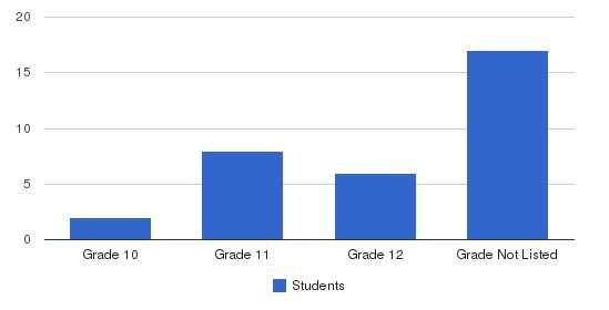 Jrc Alternative School Students by Grade