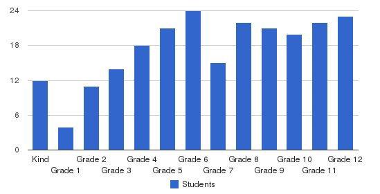 Koinonia Academy Students by Grade