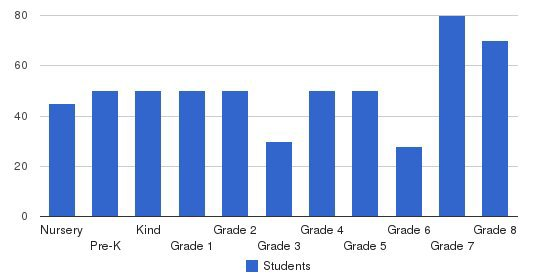 Chino Valley Christian Schools Students by Grade