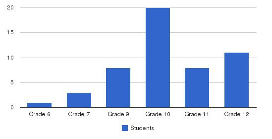 Mary A Dobbins School Students by Grade