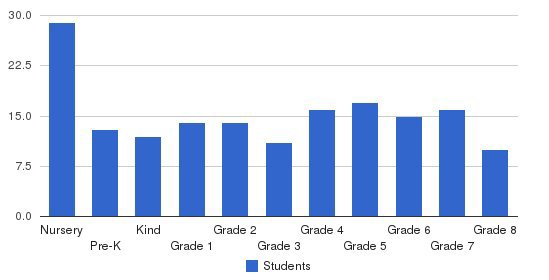 Montclair Cooperative School Students by Grade