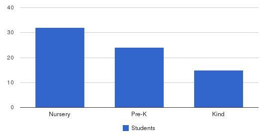 Alpine Montessori of Millburn Students by Grade