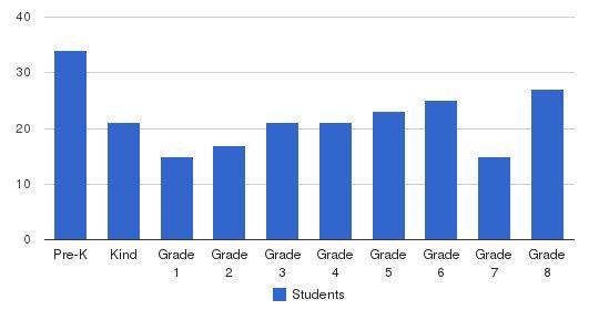 Holy Trinity Regional Students by Grade