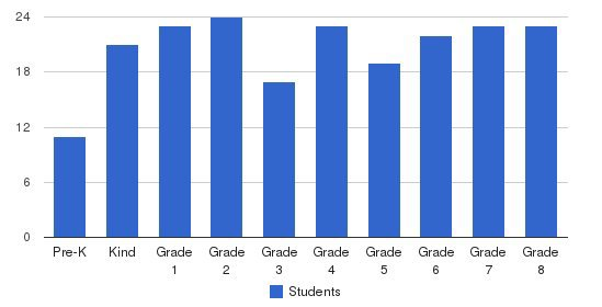 Northwest Christian School Students by Grade