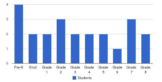 Ocean Day School Students by Grade