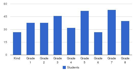 Our Lady Of Sorrows School Students by Grade