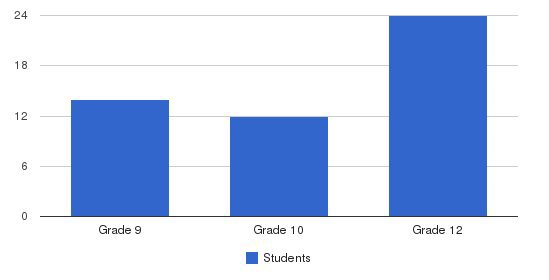 Palisades Regional Academy Students by Grade