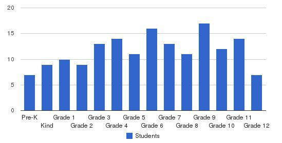 Parsippany Christian School Students by Grade
