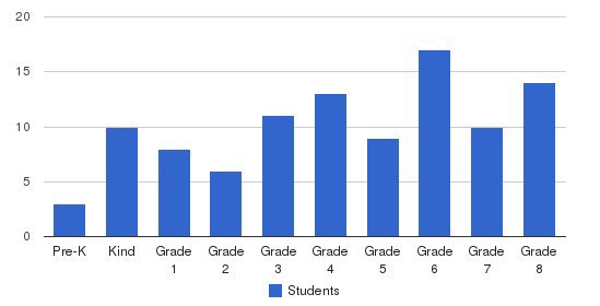Ringwood Christian School Students by Grade