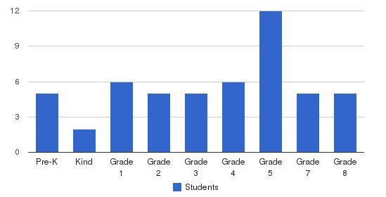 Solomon Schechter Academy Students by Grade