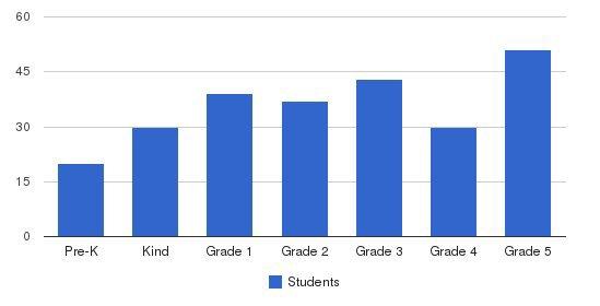 Golda Och Academy Lower School (formerly Solomon Schechter of Essex & Union) Students by Grade