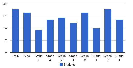 St Bartholomew Academy Students by Grade