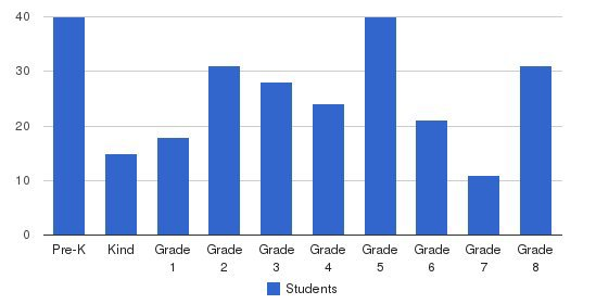 St. Christopher School Students by Grade