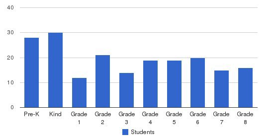 St Clare Elementary School Students by Grade
