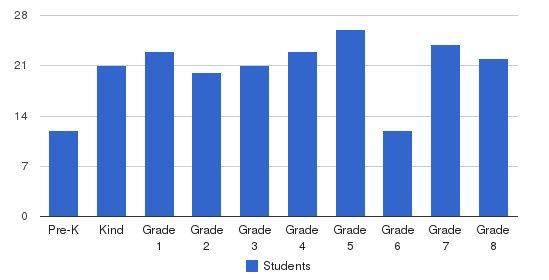 St Gerard Majella School Students by Grade