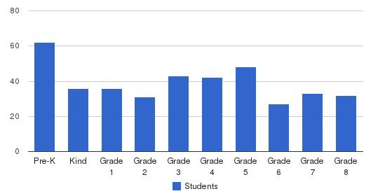 St James School Students by Grade