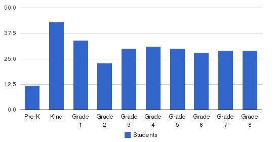 St James School-woodbridge Students by Grade