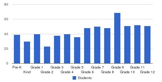 Mobile Christian School Students by Grade