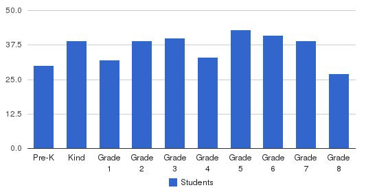 St Michael Parish School Students by Grade