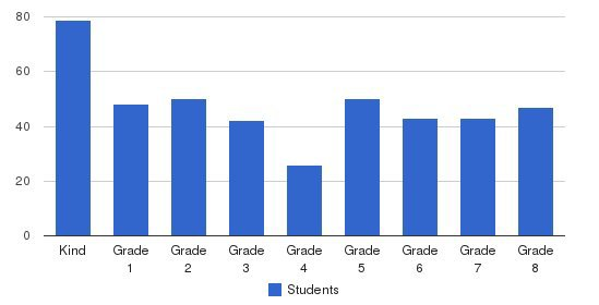 St. Paul School Students by Grade