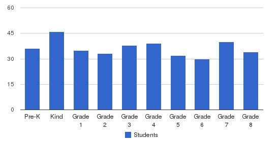 Resurrection Catholic School Students by Grade