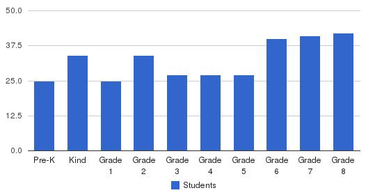 St. Rose Grammar School Students by Grade