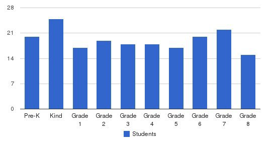 St. Teresa Regional School Students by Grade