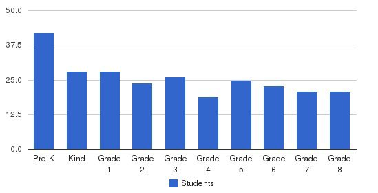 St Therese School Students by Grade