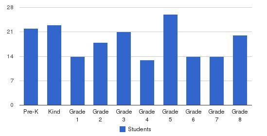 St. Mary Elementary School Students by Grade