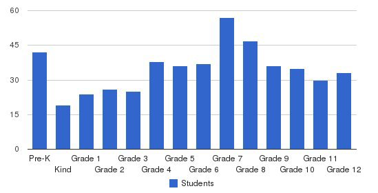 Stuart Country Day School Students by Grade