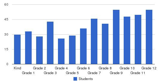 Timothy Christian School Students by Grade
