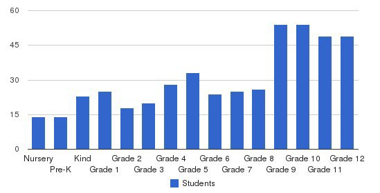 Wardlaw-Hartridge School Students by Grade