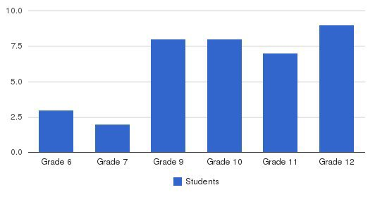 Yale School Williamstown Campus Students by Grade
