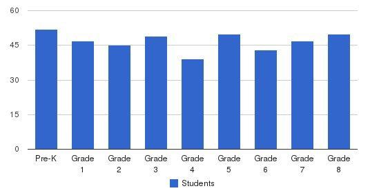 Yeshiva Tifereth Torah Students by Grade