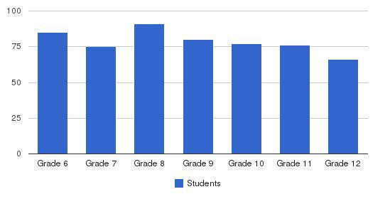 Bosque School Students by Grade