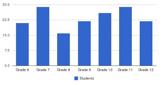 Menaul School Students by Grade